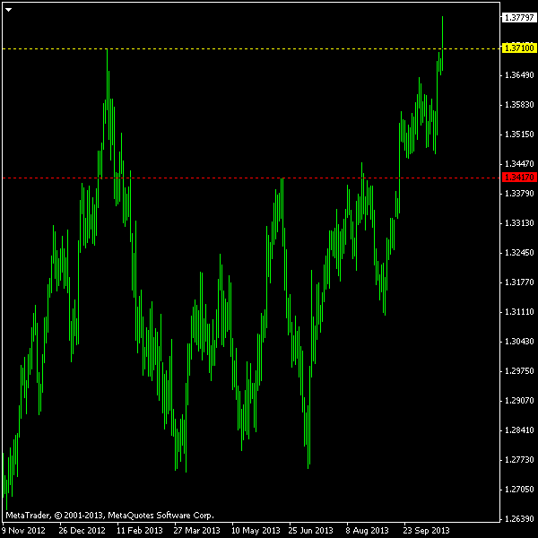EUR/USD - No-Touch Hedge Results