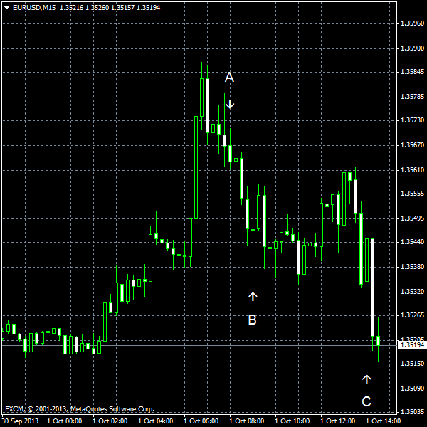 EUR/USD for 2013-10-01