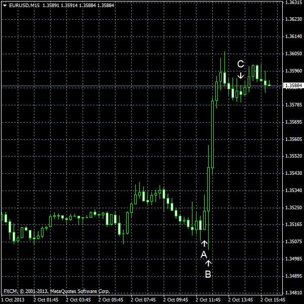 EUR/USD for 2013-10-02