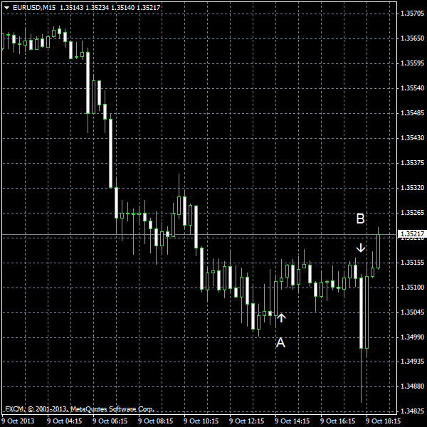 EUR/USD for 2013-10-09