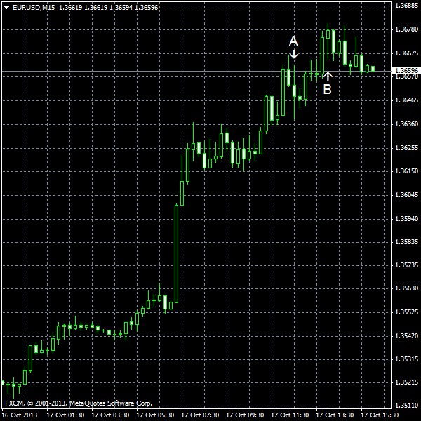 EUR/USD for 2013-10-17