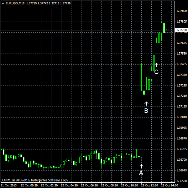 EUR/USD for 2013-10-22