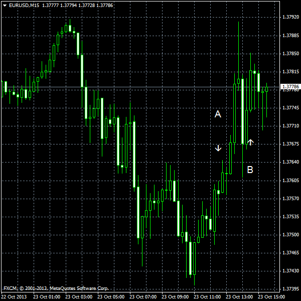 EUR/USD for 2013-10-23
