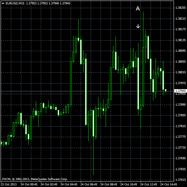 EUR/USD for 2013-10-24