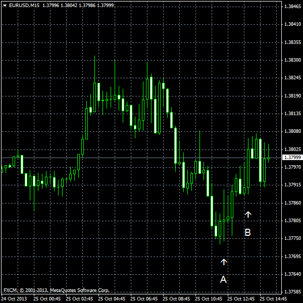 EUR/USD for 2013-10-25