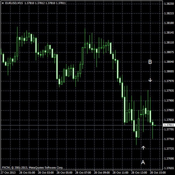 EUR/USD for 2013-10-28