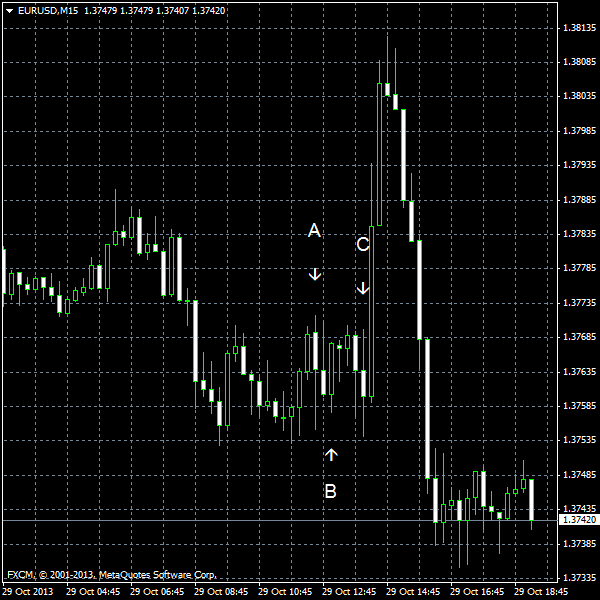 EUR/USD for 2013-10-29