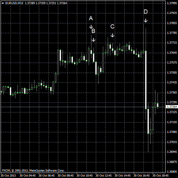 EUR/USD for 2013-10-30