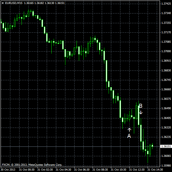 EUR/USD for 2013-10-31
