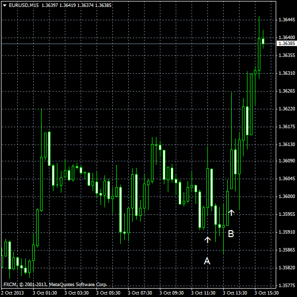 EUR/USD for 2013-10-03