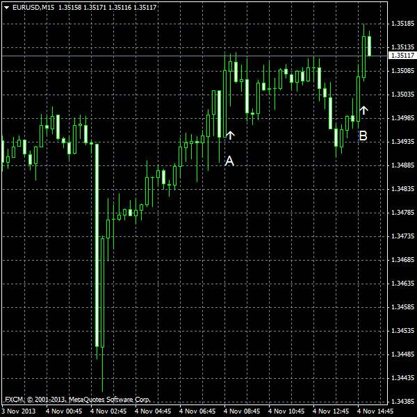 EUR/USD for 2013-11-04