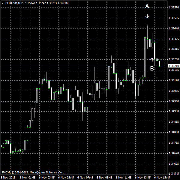 EUR/USD for 2013-11-06