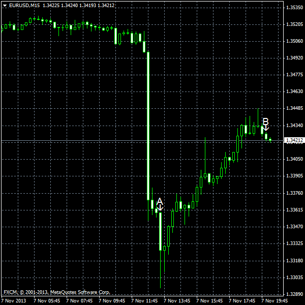 EUR/USD for 2013-11-07