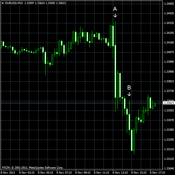 EUR/USD for 2013-11-08