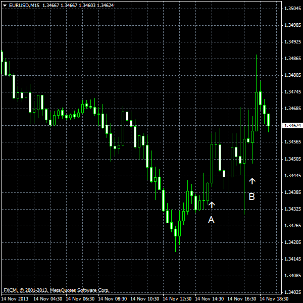 EUR/USD for 2013-11-14