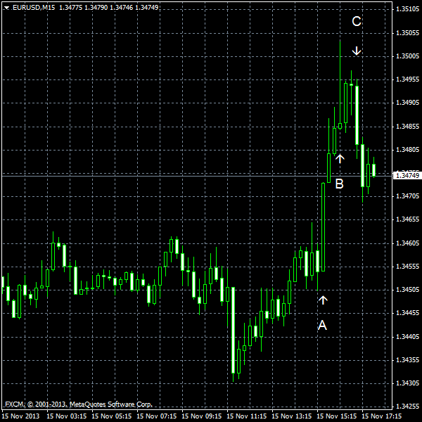 EUR/USD for 2013-11-15