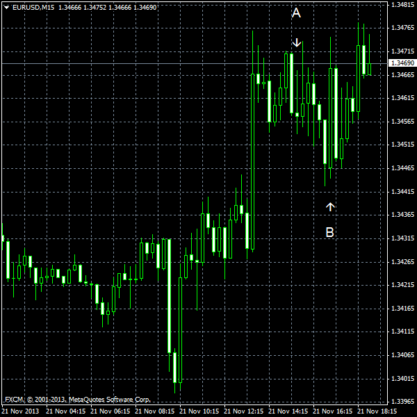 EUR/USD for 2013-11-21