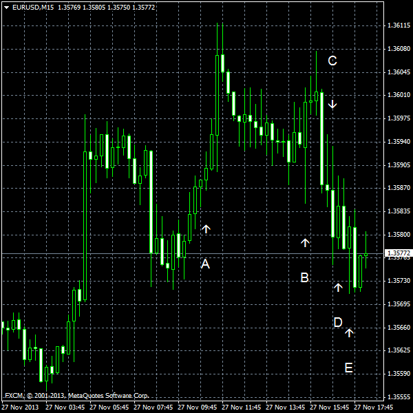 EUR/USD for 2013-11-27