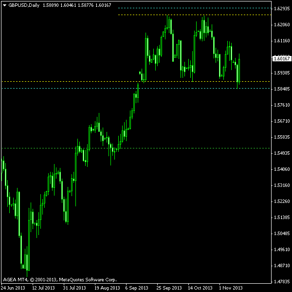 GBP/USD - Double Top Post Exit Screenshot as of 2013-11-13