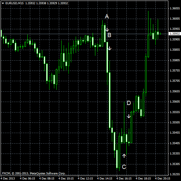 EUR/USD for 2013-12-04