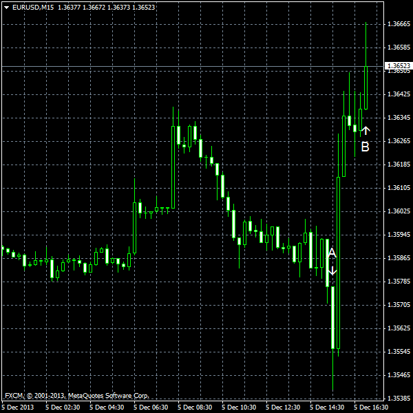 EUR/USD for 2013-12-05