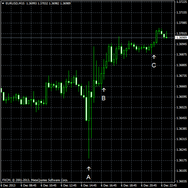 EUR/USD for 2013-12-06