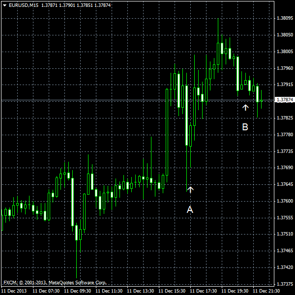 EUR/USD for 2013-12-11