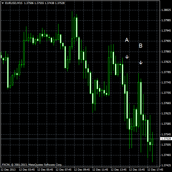 EUR/USD for 2013-12-12