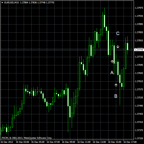EUR/USD for 2013-12-16
