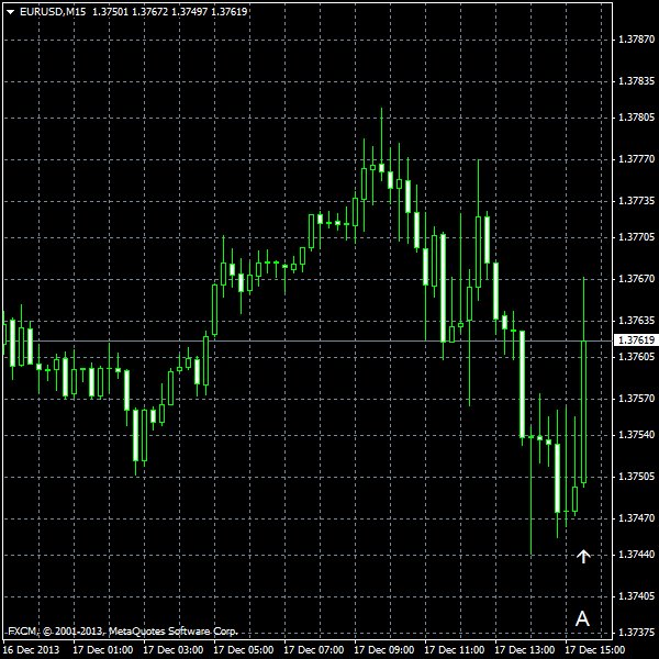 EUR/USD for 2013-12-17