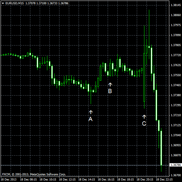 EUR/USD for 2013-12-18