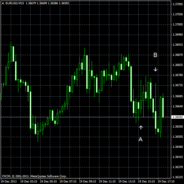 EUR/USD for 2013-12-19