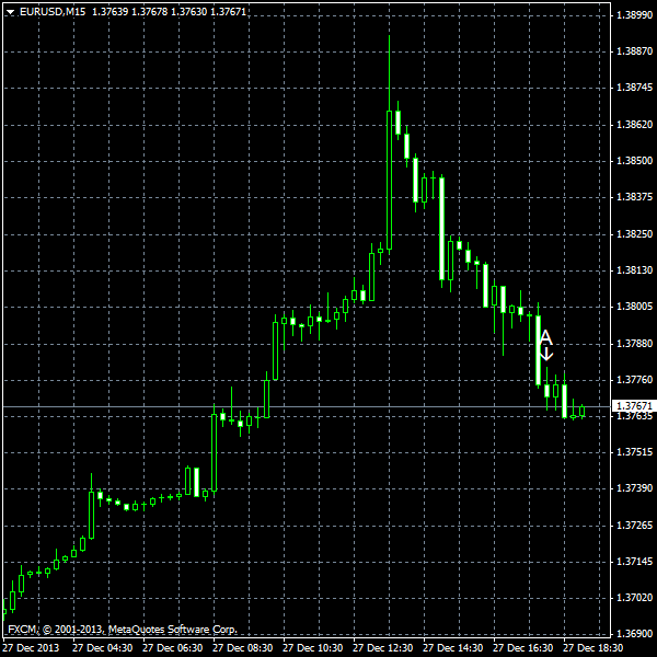 EUR/USD for 2013-12-27