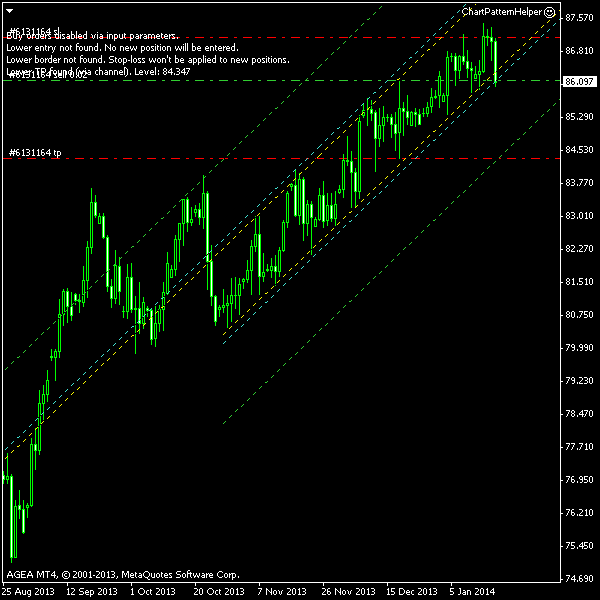 NZD/JPY - Ascending Channel Post Entry Screenshot as of 2014-01-18