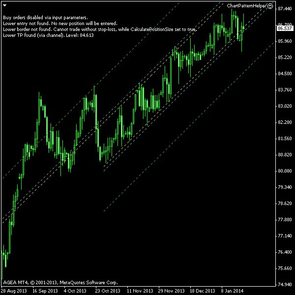 NZD/JPY - Ascending Channel - Post-Exit Chart Screenshot