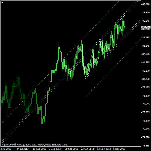 NZD/JPY - Ascending Channel on Daily Chart as of 2013-12-22