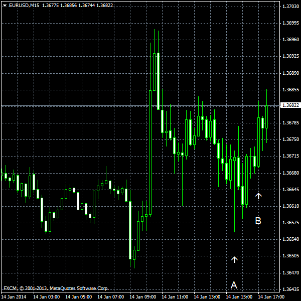 EUR/USD for 2014-01-14