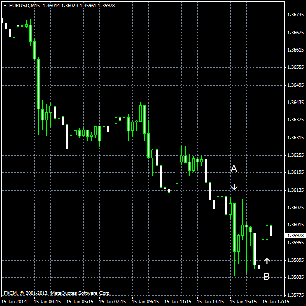 EUR/USD for 2014-01-15