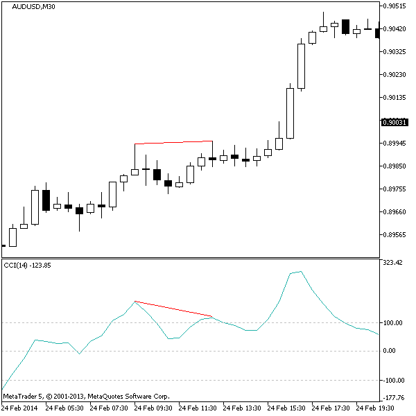 Bearish Divergence Example
