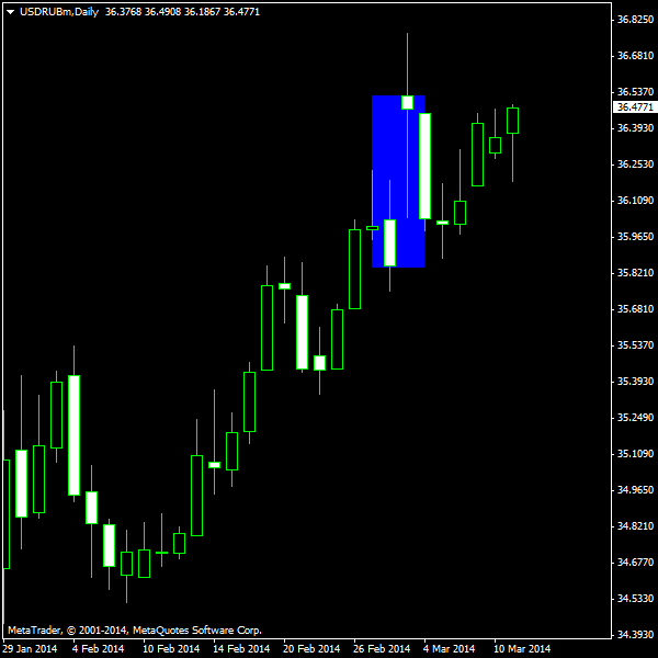 USD/RUB - Crimea War News Reaction