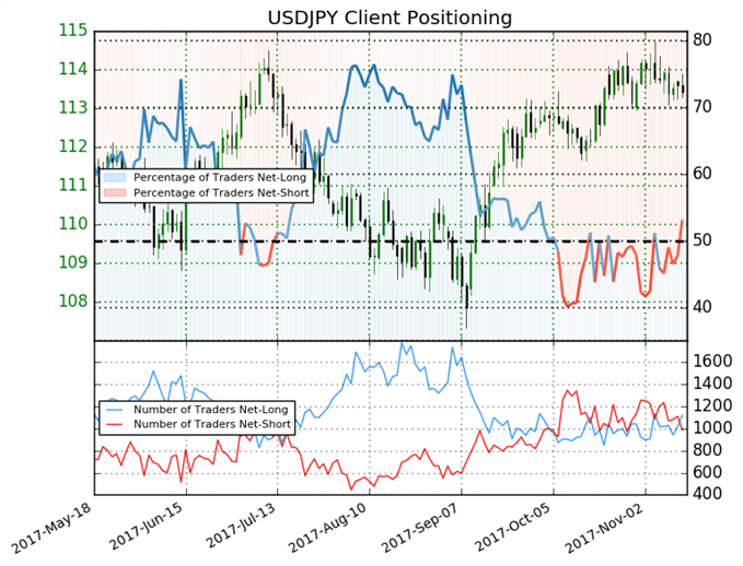 DailyFX SSI - USD/JPY Example Chart