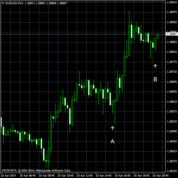EUR/USD as of 2014-04-10
