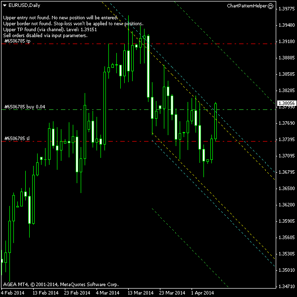 EUR/USD - Descending Channel Post Entry Screenshot as of 2014-04-08