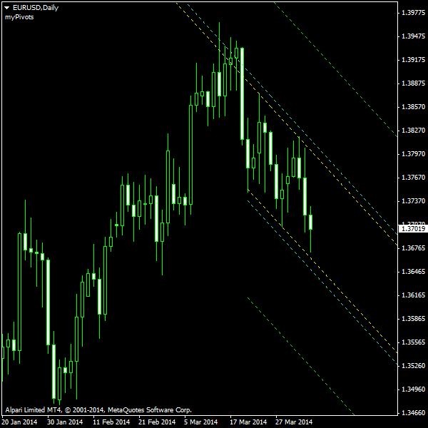 EUR/USD - Descending Сhannel on Daily Chart as of 2014-04-06