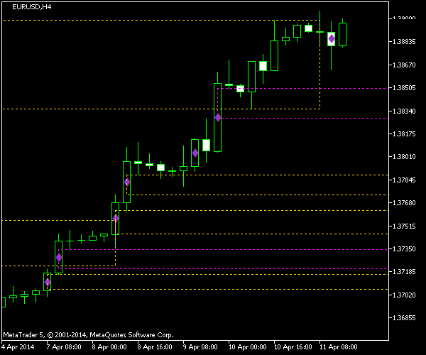WRB Hidden Gap Indicator on EUR/USD @ H4 Chart