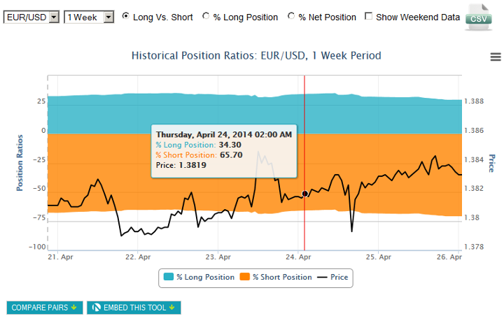 Oanda - Historical Position Ratios