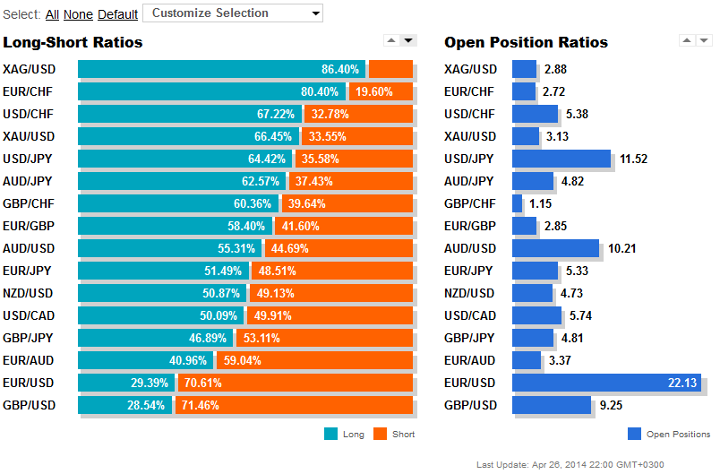 Oanda - Open Position Ratios