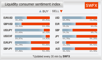SWFX - Liquidity Consumers Sentiment Index