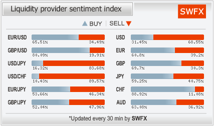 SWFX - Liquidity Providers - Sentiment Index