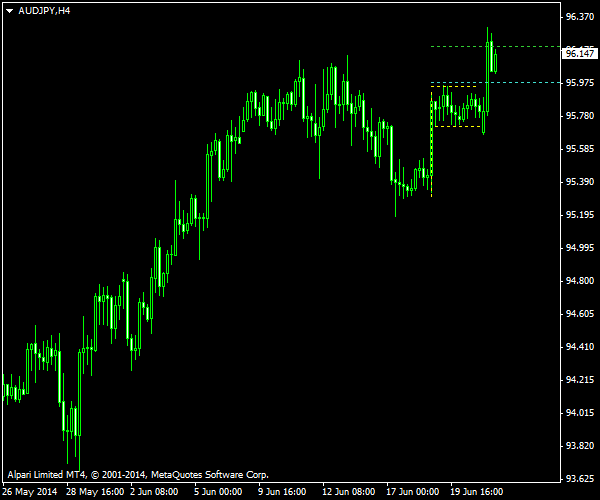 AUD/JPY - Bullish Flag on H4 Chart After Trade